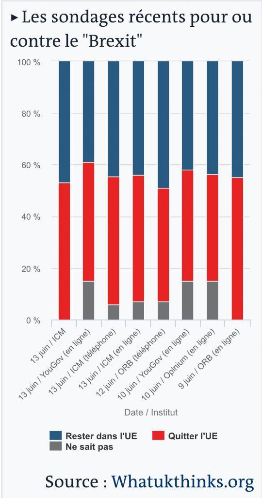 sondages Brexit